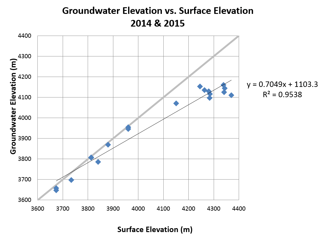 Modeling Groundwater Resources in Surfer, contouring and 3D modeling software