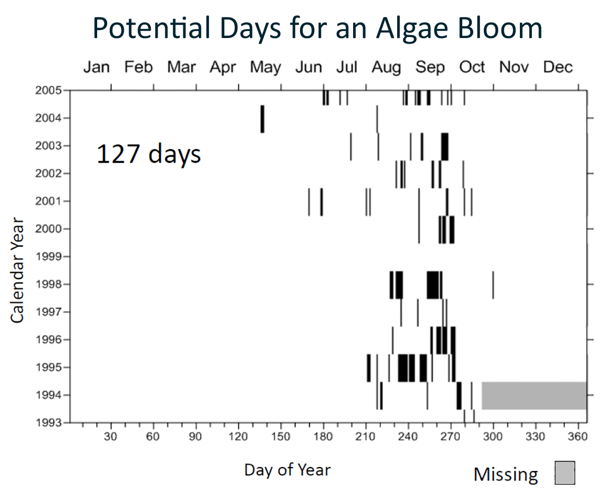 Surfer 2D & 3D modeling and analysis software: Time map displaying potential days for algae bloom
