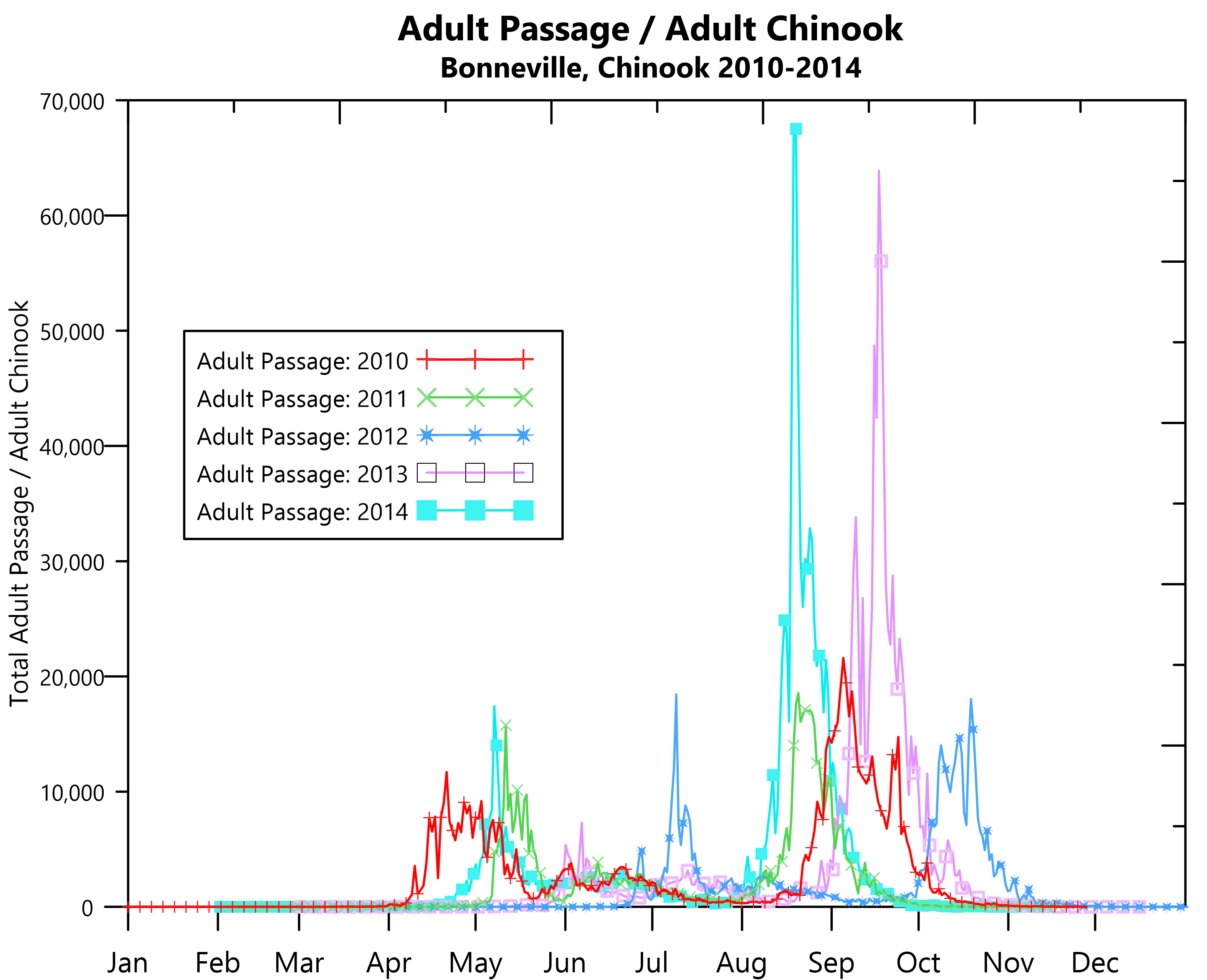 Grapher 2D & 3D graping, plotting & analysis software: 2D line plot - Chinook Salmon passage over time