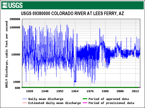 Traditional hydrograph from USGS