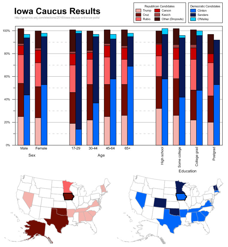 Visualizing Iowa Caucus Results Using Grapher 12