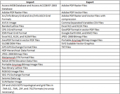 New Features of Didger 5: Expanded File Format Support
