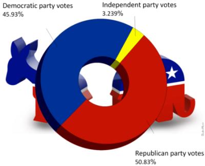 2014 Senate Election Results