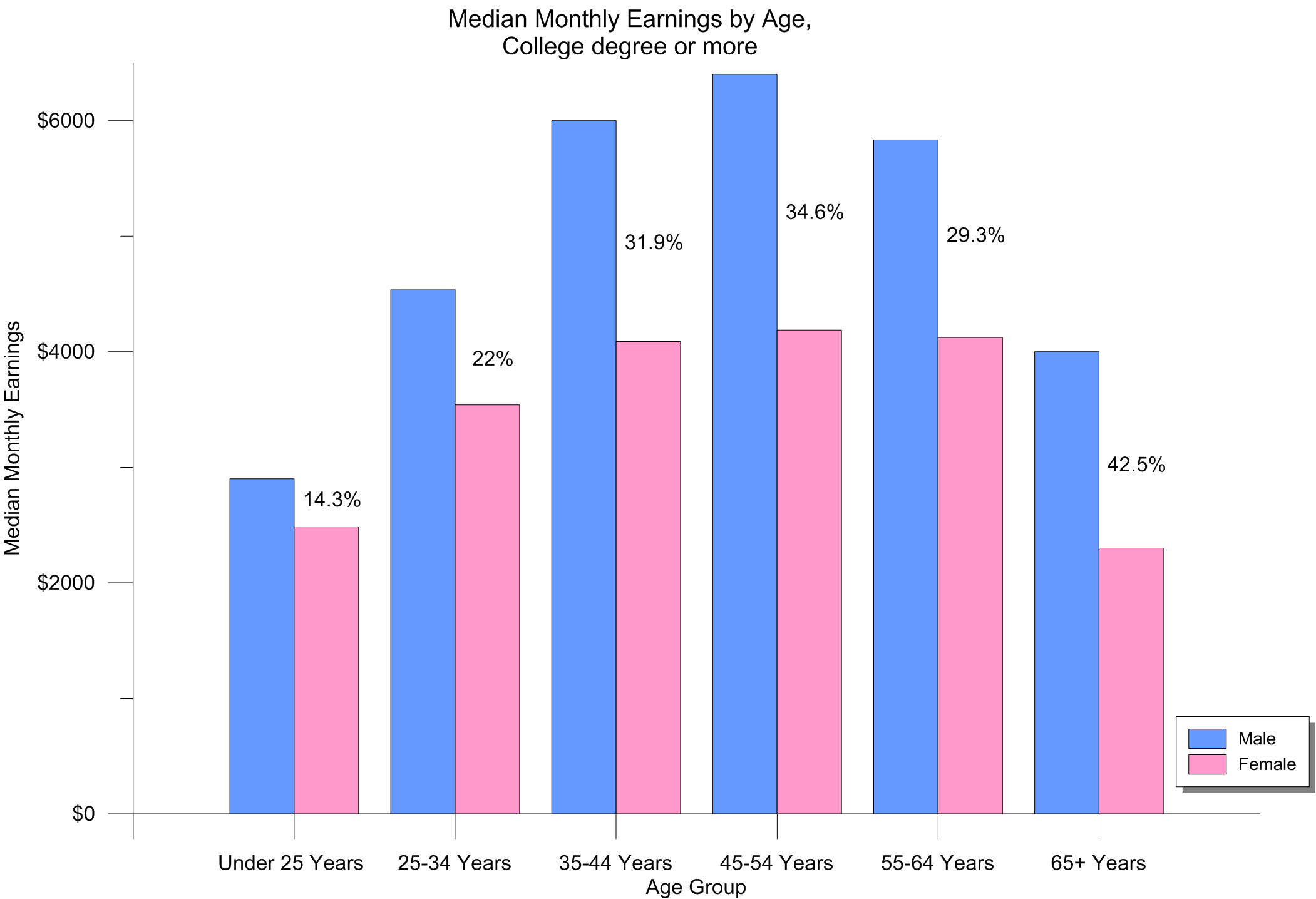 Bar chart displaying median monthly earnings for college graduates
