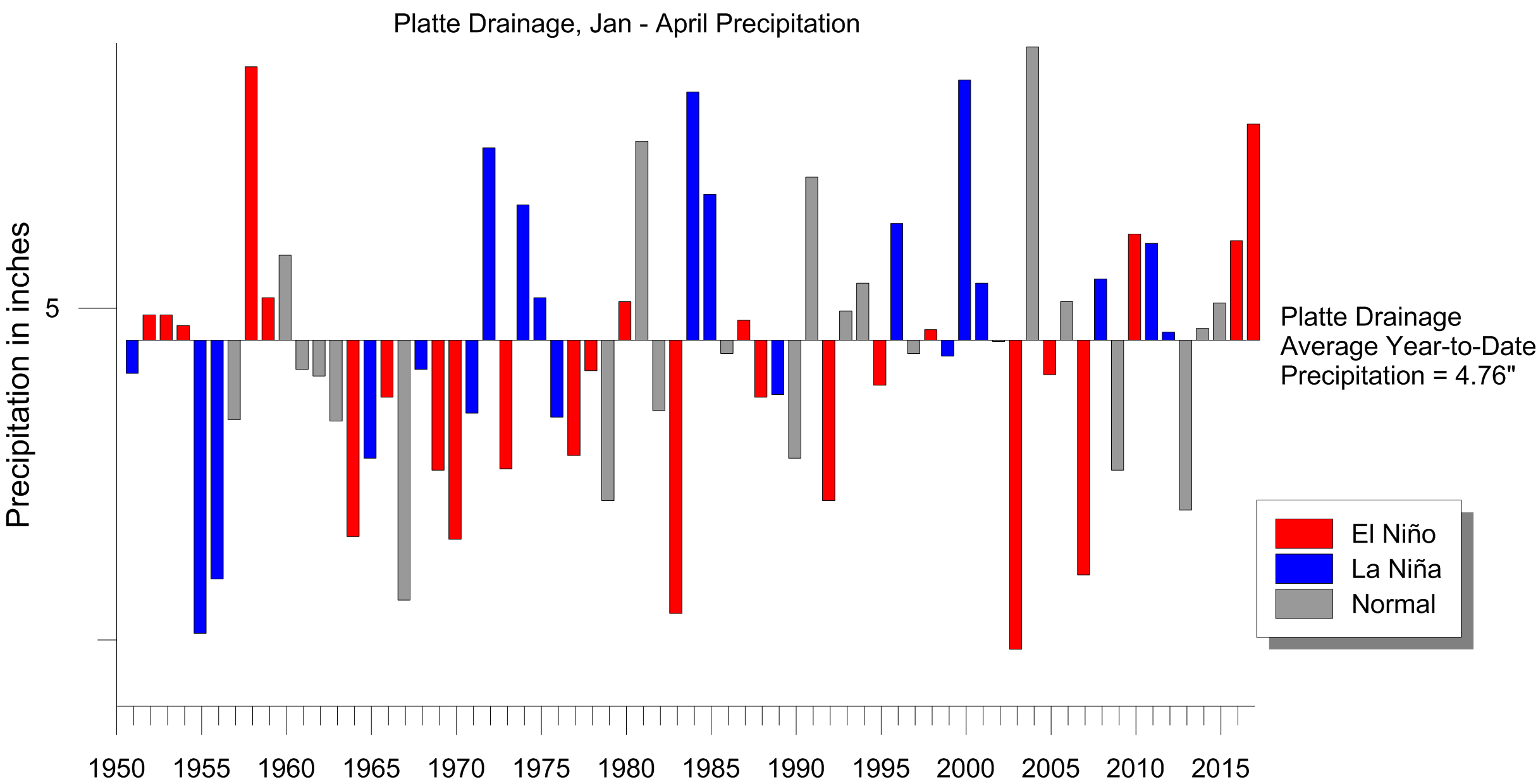 Grapher 2D & 3D Graphing Software: Bar chart displaying average year-to-date precipitation in Platte Drainage area, Colorado January through April