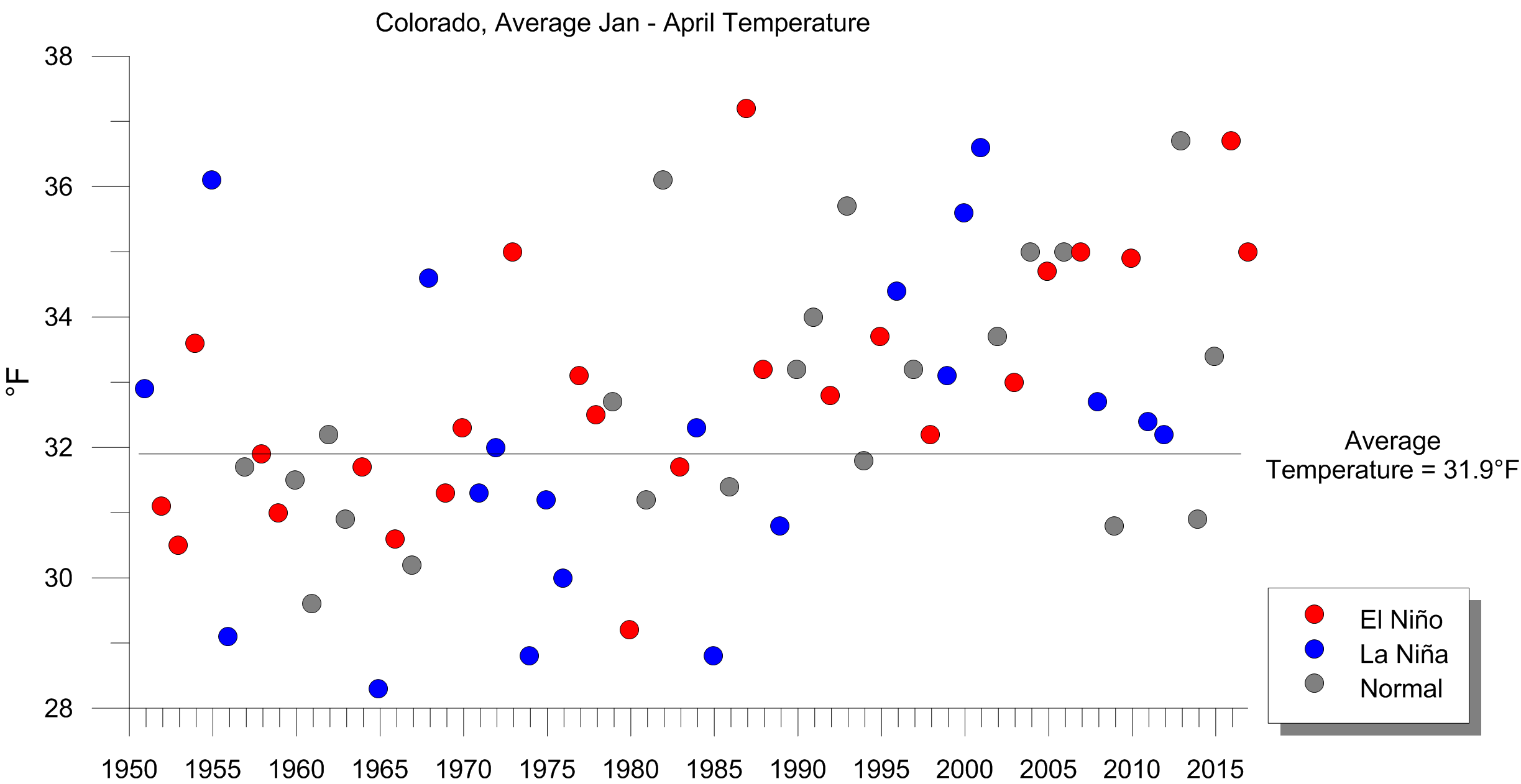 Scatter plot displaying average year-to-date temperature in Colorado January through April