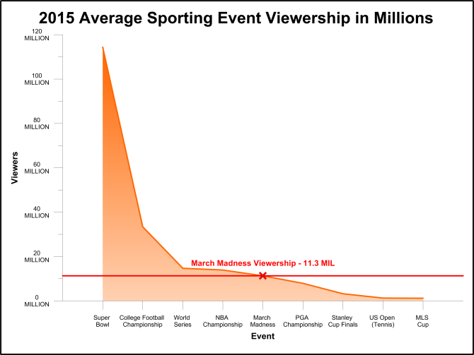 Grapher 12: Average television viewership of major sporting events in the US in 2015.