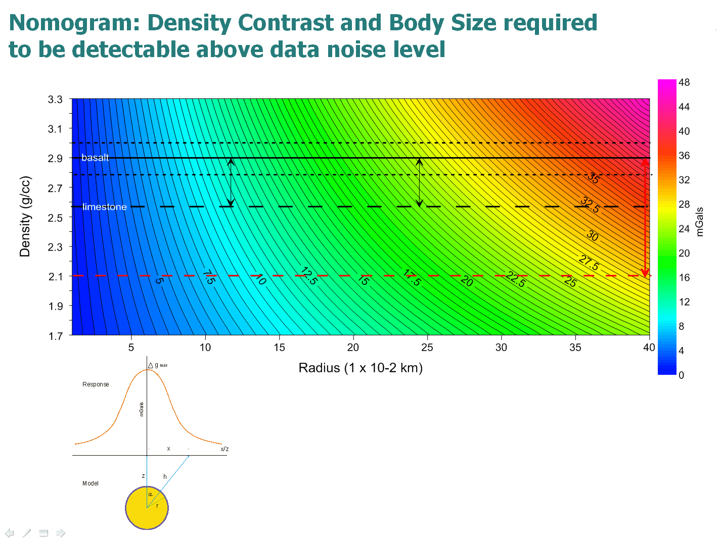 Visualize Density of Data Clusters