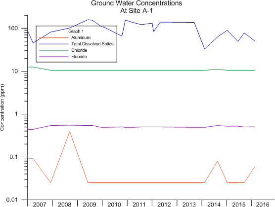 ground water concentration graph with a default legend