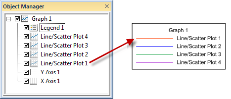 default legend order compared to Object Manager plot order