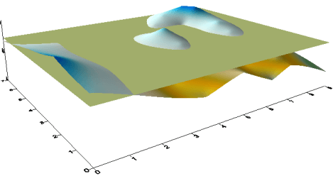 Surfer 3D Surface map with an added function grid at Z=75 horizontal planar grd