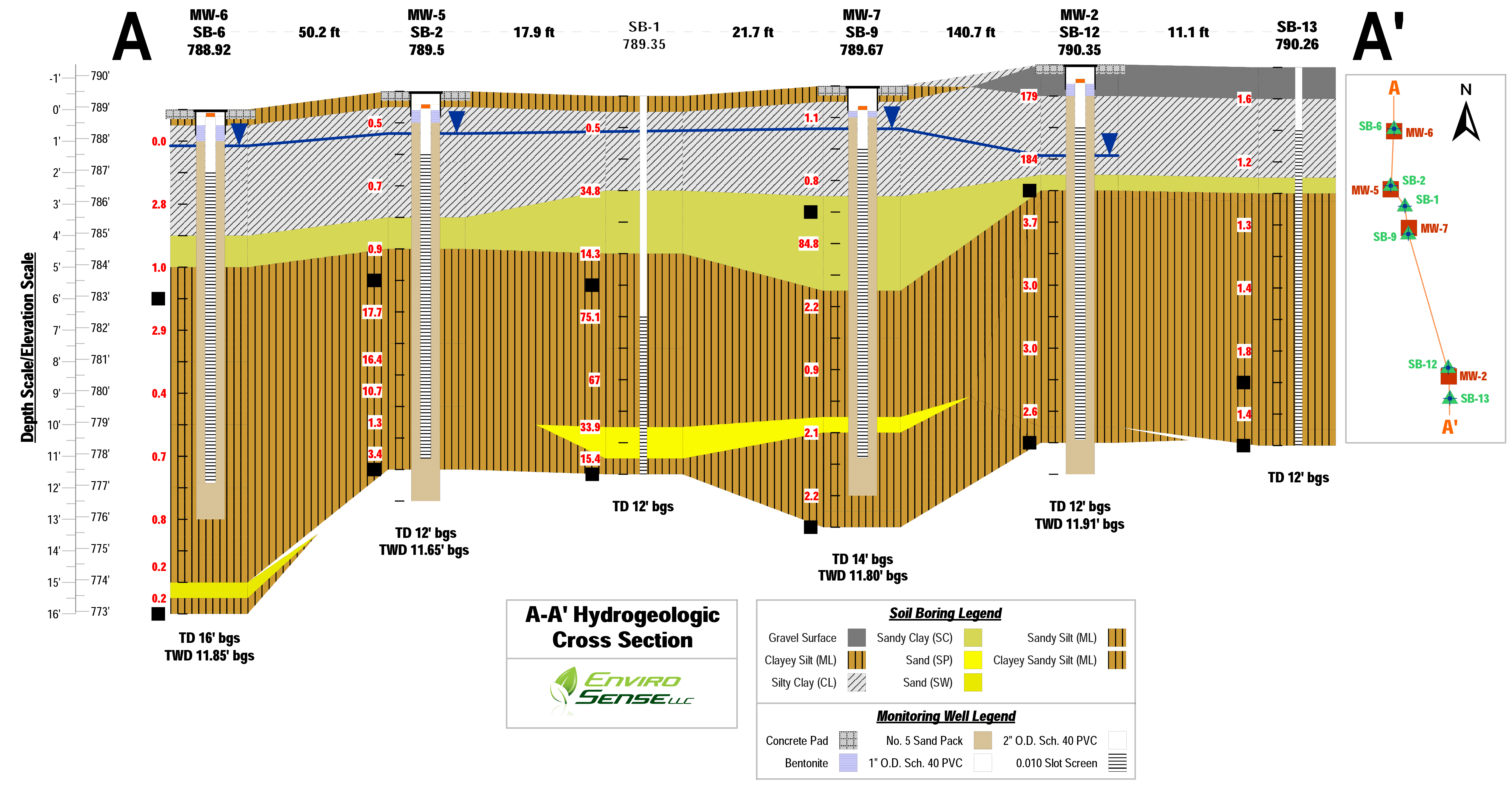 Strater - borehole, well log, cross section plotting software