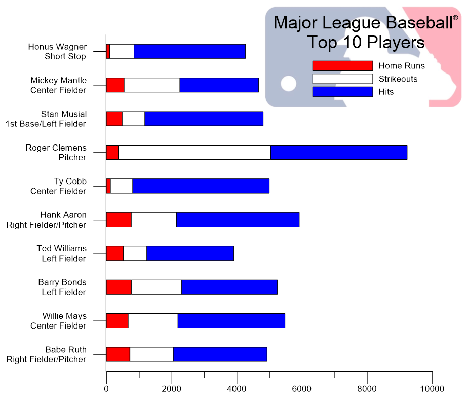 Grapher Stacked Bar Chart: Top 10 MLB Baseball Players