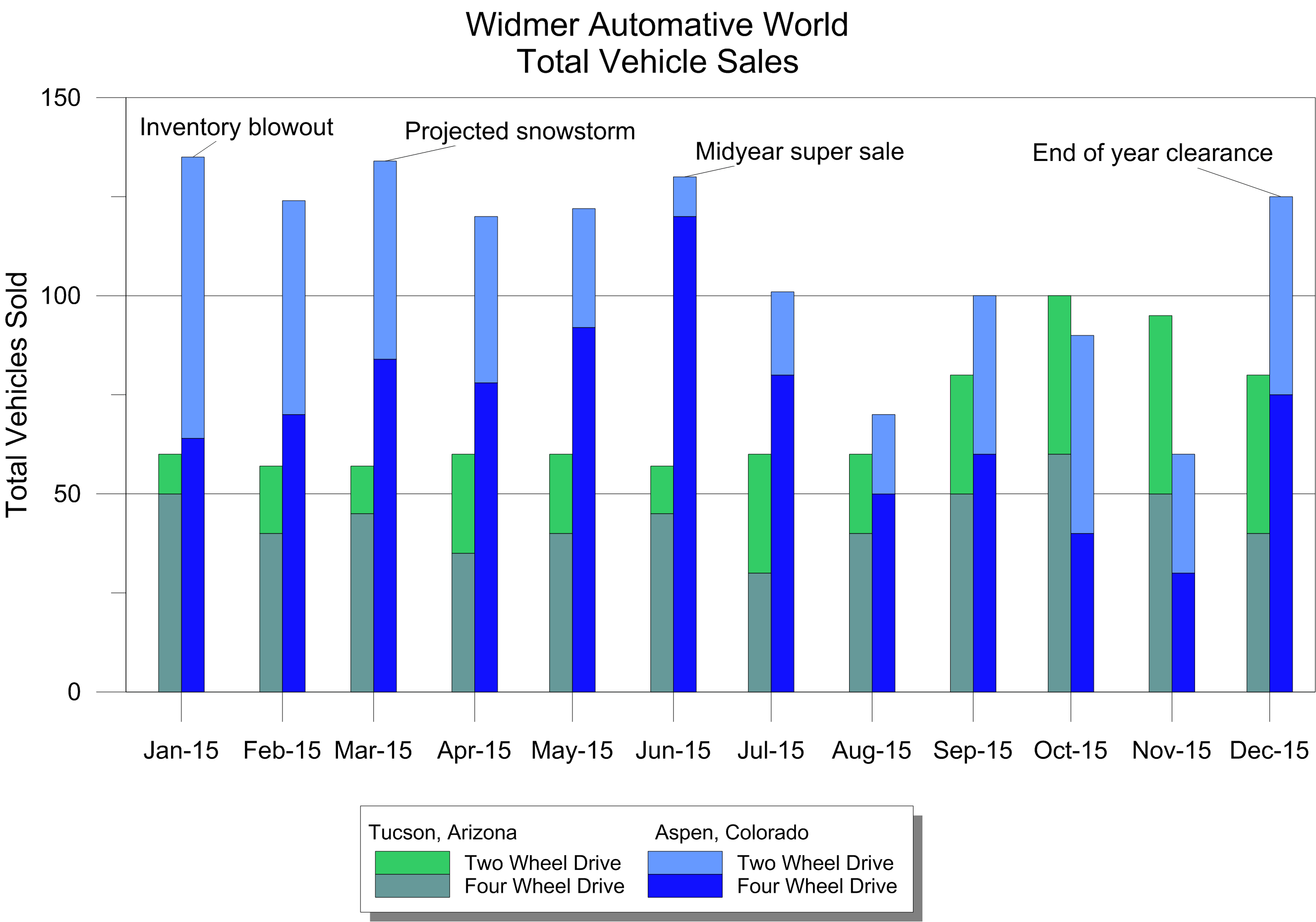 Grapher 2D & 3D graphing software: stacked bar charts and adjacent bar charts of automotive sales