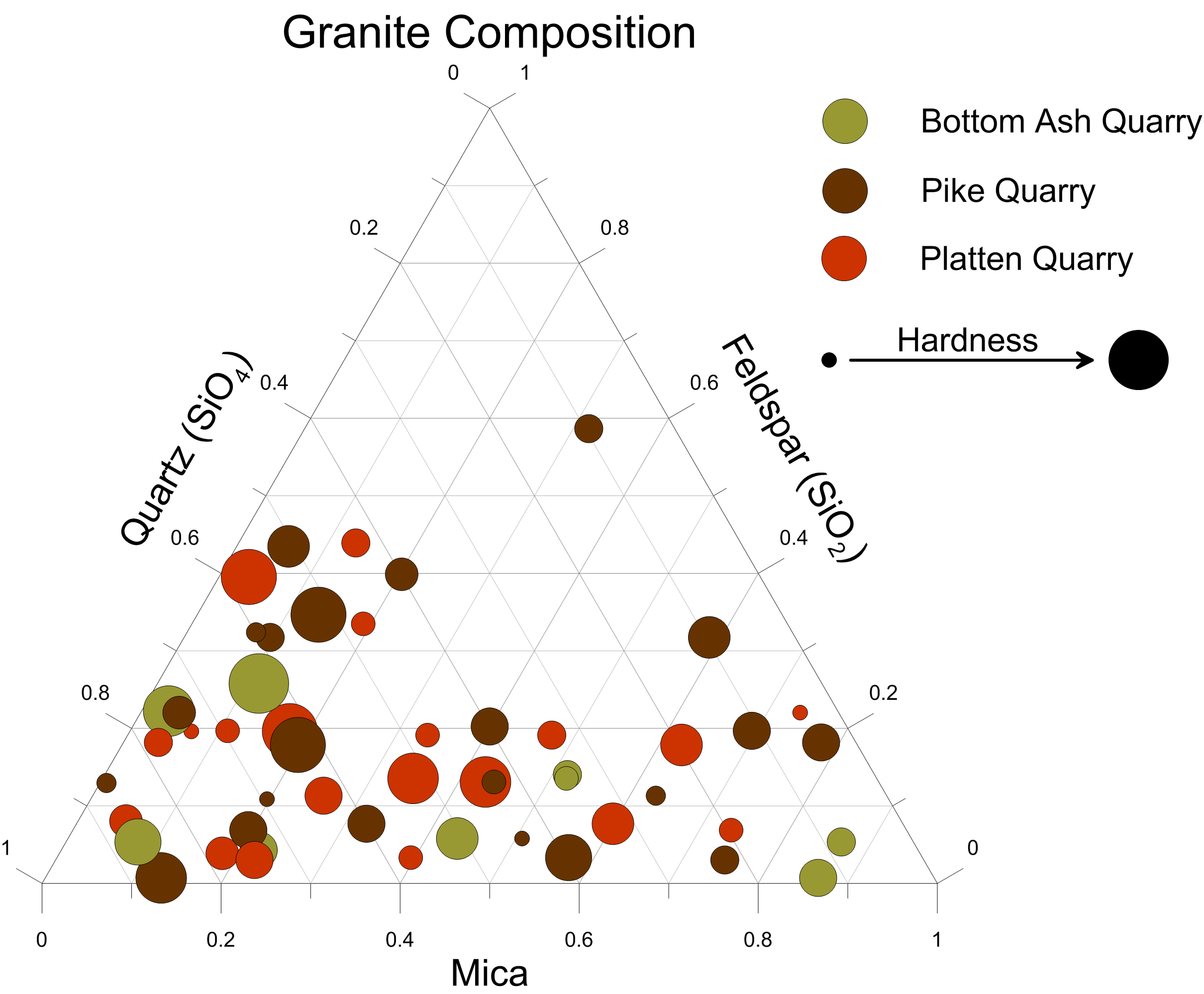 Grapher 2D and 3D graphing software: Ternary bubble plot detailing granite composition
