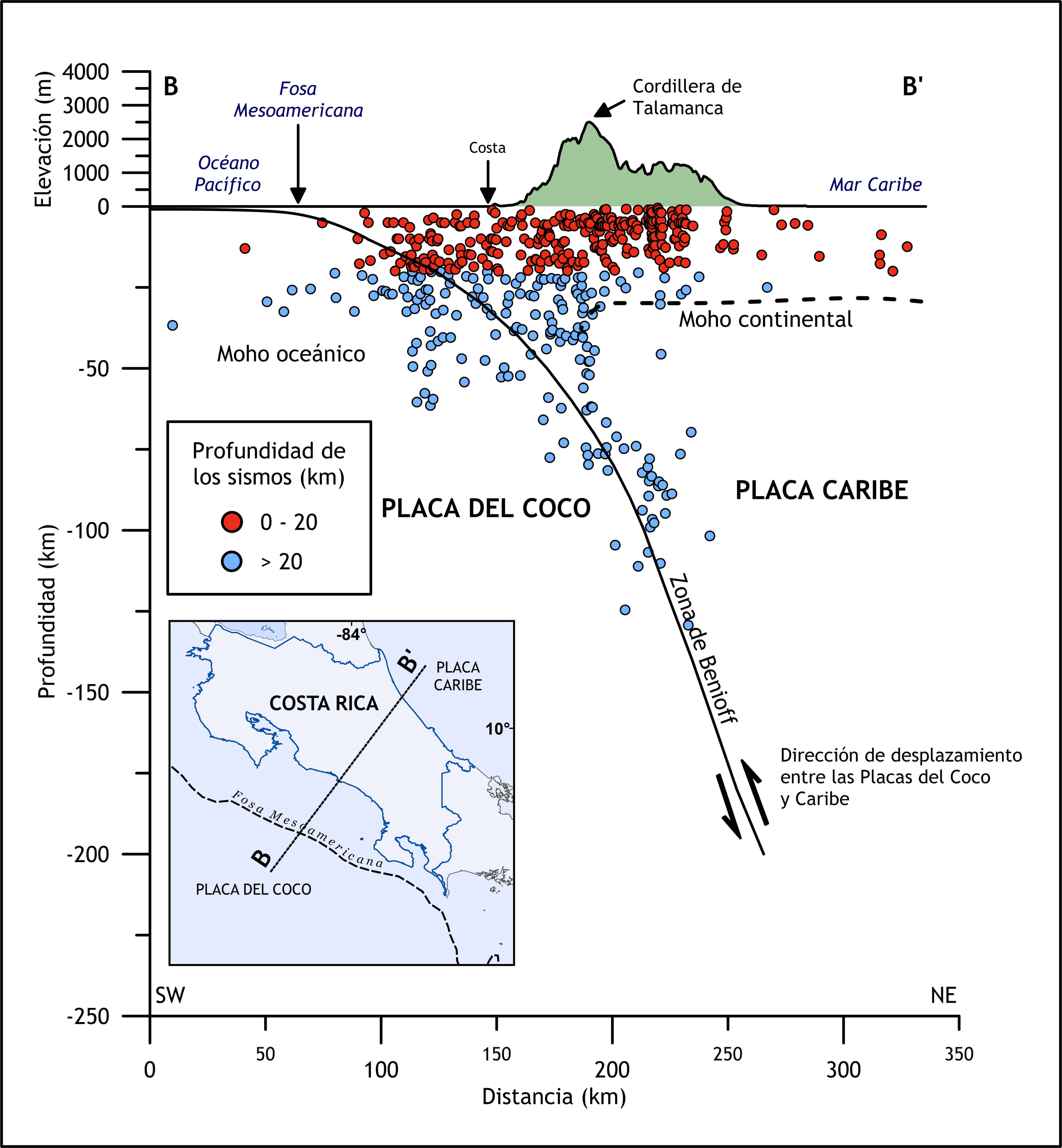 Grapher 2D & 3D graphing software: line/scatter plot of the subduction profile of the Cocos Plate under the Caribbean Plate in Costa Rica
