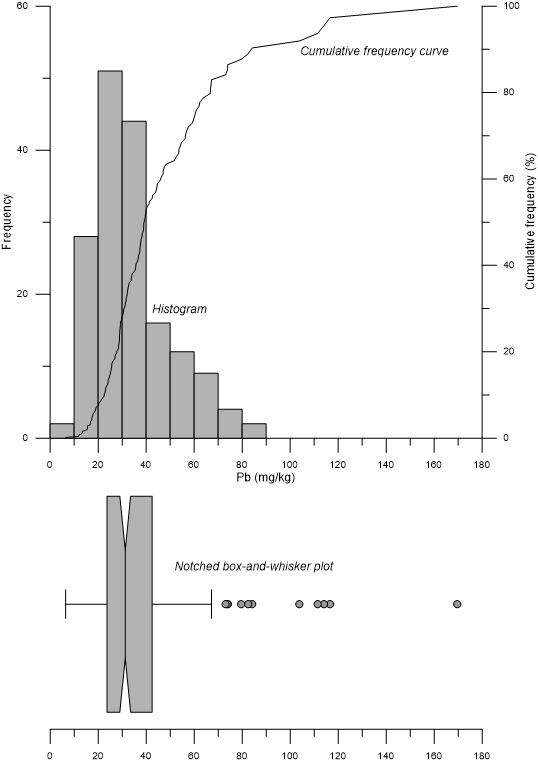 Grapher histogram chart, cumulative frequency curve, and notched box-whisker plot