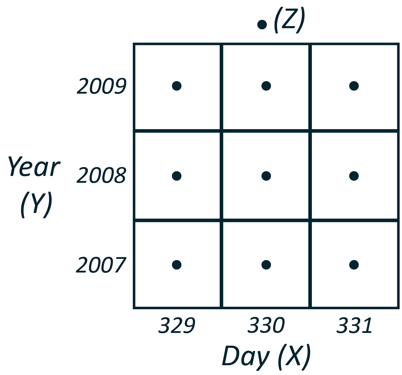 Grid format to create temporal coordinates for visualization in the 2D & 3D modeling and analysis software program, Surfer