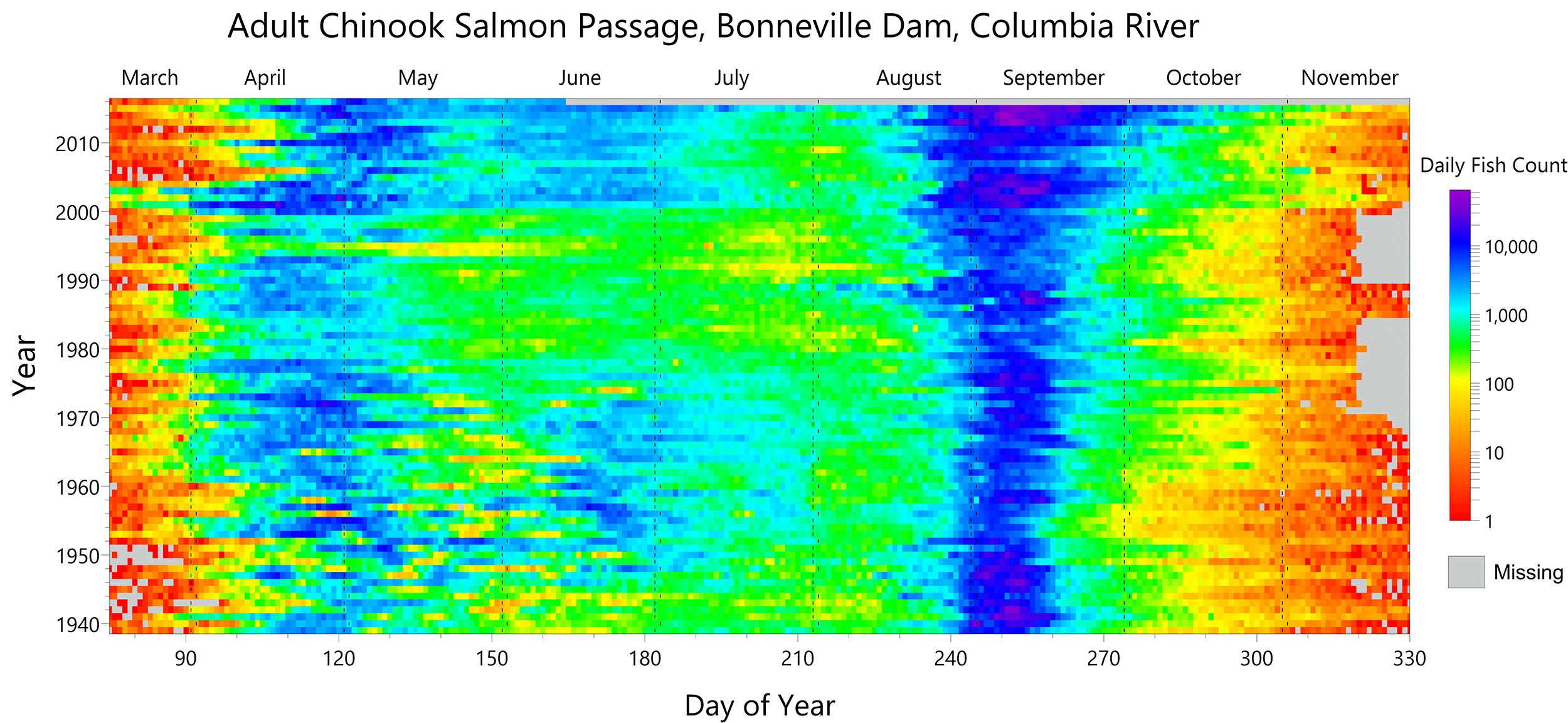 Surfer 2D & 3D modeling and analysis software: Time map displaying day, year, and Chinook Salmon passage counts
