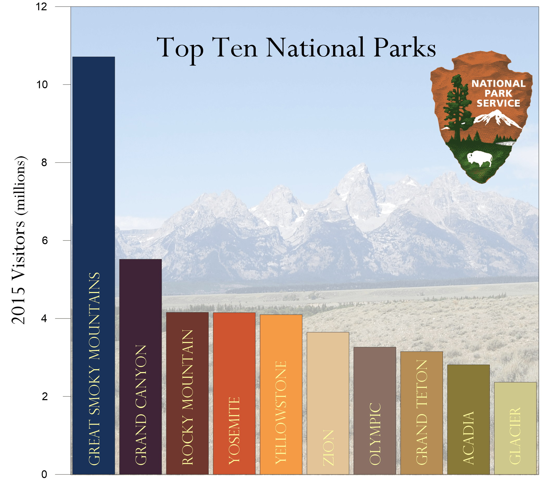 Grapher 2D & 3D graphing software: Bar chart of the top 10 national parks