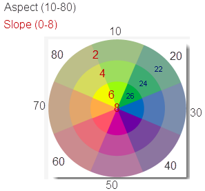 Color wheel for aspect-slope maps