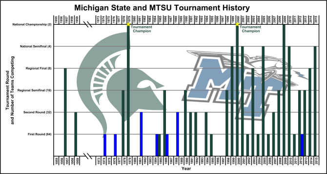 Grapher 12 bar chart showing MSU and MTSU NCAA Tournament appearances.