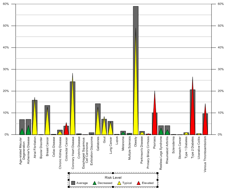 Bar chart created in Grapher 11 showing my risk and the average risk for various health conditions