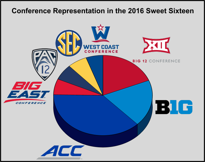 Breakdown of conferences represented in the Sweet Sixteen in the 2016 NCAA Men's Division I Basketball Tournament; 3D pie chart created in Grapher 12.
