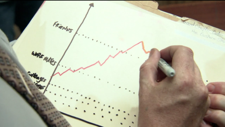 Murray's friendship graph from Flight of the Conchords.