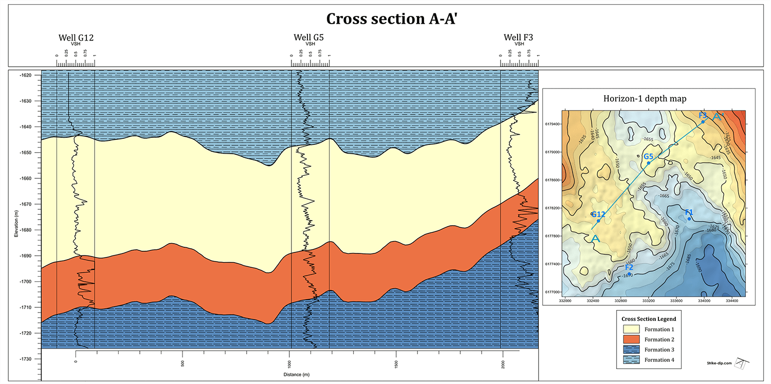 Lithological Cross Section