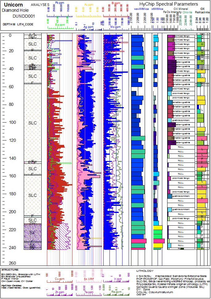 Software de mapeo, modelado y análisis geotécnico y geoambiental Strater: cree fácilmente informes profesionales