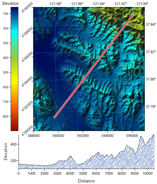 Surfer 2D & 3D mapping, modeling and analysis software: Color map of elevation with a profile map