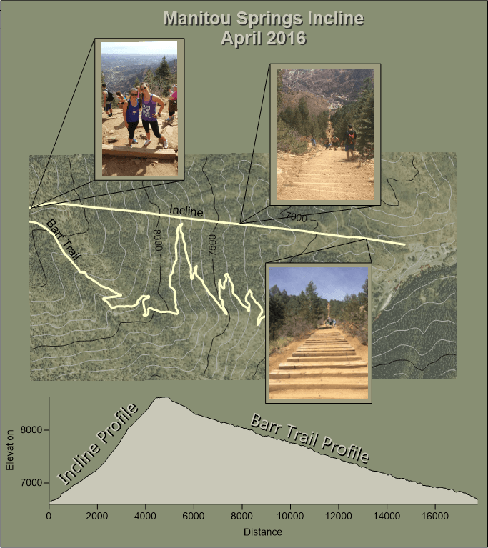 Surfer Map: Base map, contour map and profile map of the Manitou Springs Incline and Barr Trail